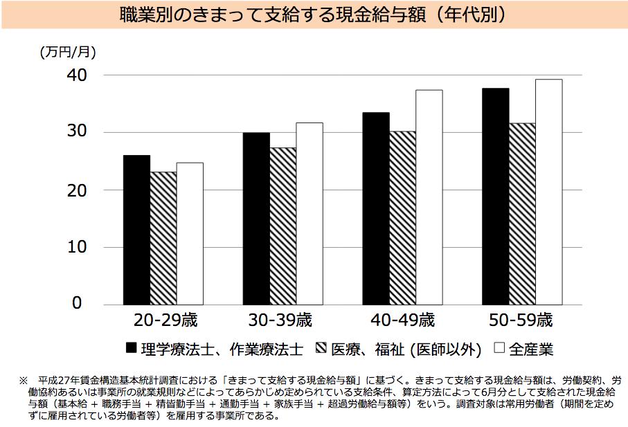 理学 療法 士 平均 年収